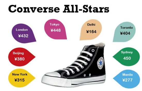 Real Converse All Stars might be pricey, but we also found fake ones for RMB20.