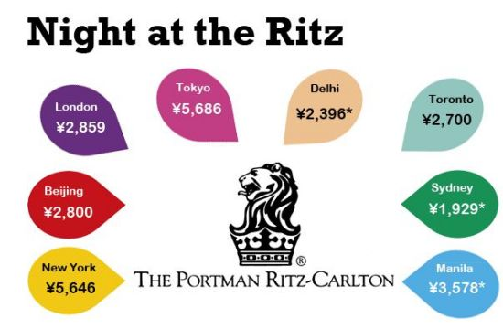 The rates here are for the night of October 15, 2012 at the Ritz-Carlton in Beijing, New York and Tokyo, and the Ritz London. Delhi, Sydney and Manila don't have a resident Ritz Carlton hotel and were substituted with similar five-star property. In Delhi, the Leela Palace (TripAdvisor's top pick) was used. In Sydney, we took estimates from a one night stay at the Le Royal Méridien in Sydney Harbour. And in Manila, we took an estimate from the Peninsula Hotel.