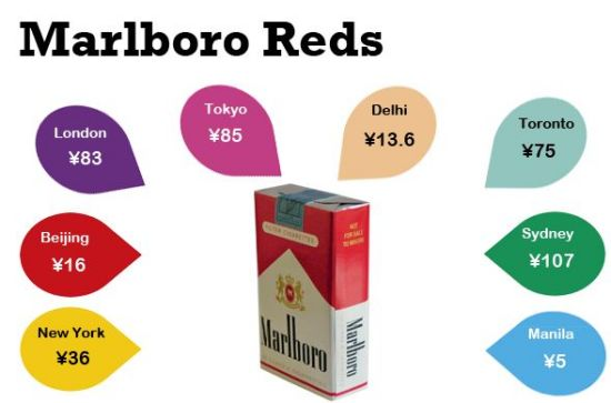 Cancer is cheaper in China, especially since local cigarette brands are much less expensive.
