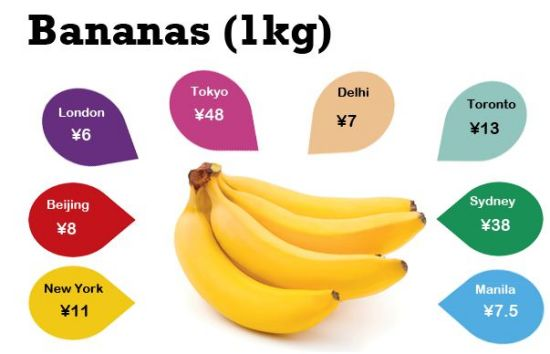 Fruit prices aren't dramatically different around the world, except in Tokyo and Sydney, where bananas are a luxury.