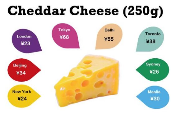 Cheese, one of the only things that makes London and New York seem cheap.