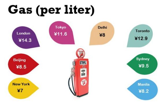 Gas in Beijing, though subsidized, is not as comparatively cheap as we expected. Check out taxi fare comparisons below and have newfound sympathy for your siji.