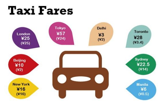 We've included the starting fare, plus the rate per kilometer. Remind us never to set foot in a Tokyo taxi.