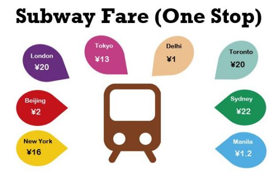 The cost of a single ride on the subway makes getting squeezed in at Guomao easier to bear.