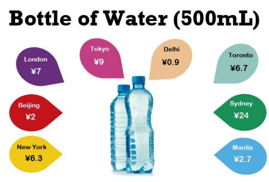 Water's a pretty limited commodity, especially in a very dry area of the world like Beijing. But your Wahaha is still extremely affordable.