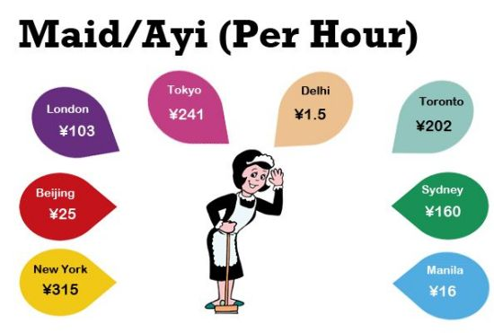 One of the biggest price discrepancies we found, the cost of cleaning services is far cheaper in Beijing than in the West or Japan, but India makes even our ayis look pricey.