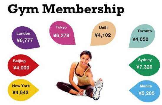 A year-long gym membership is definitely worth paying for. The Beijing price comes from Powerhouse Gym.