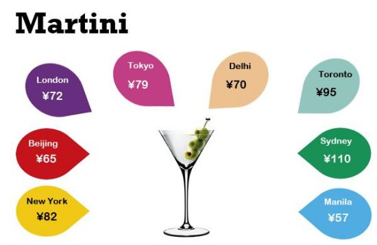 It turns out a nice cocktail is expensive no matter where you're drinking it, from Manhattan to Nali Patio.