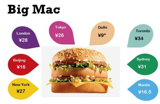 """The classic """"Big Mac index"""" shows Beijing is right in the middle."""