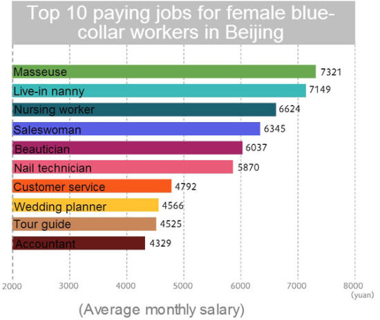 study of blue collar salary guides