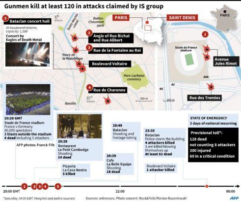 Paris attack timeline