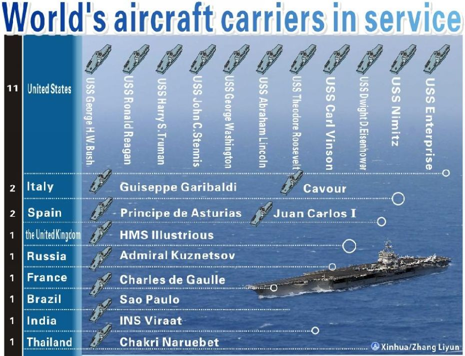 World's aircraft carriers in service