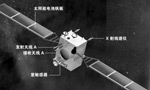 Chang'e series lunar orbiter launched