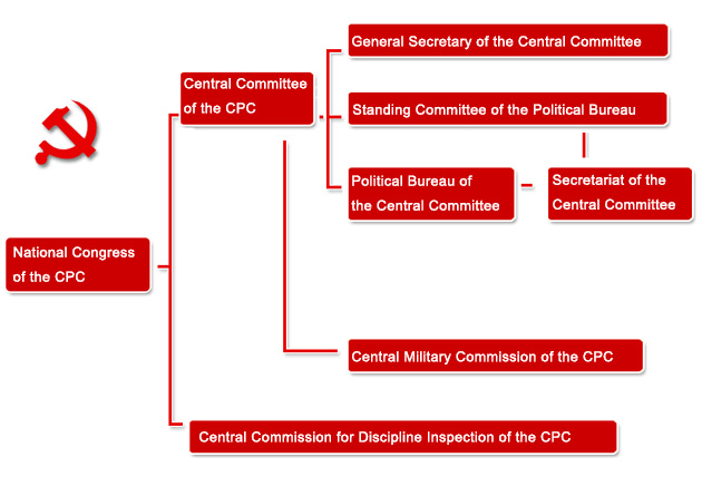 Organization chart of CPC central leadership